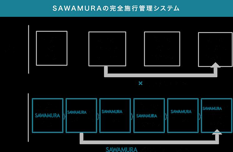 SAWAMURAの完全施工管理システム